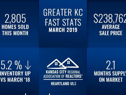 March 2019 KC Real Estate Market Statistics