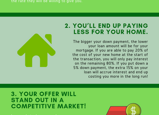 The Benefits of a 20% Down Payment