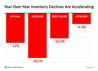 Housing Inventory Vanishing: What Is the Impact on You?