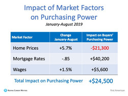 Forget the Price of the Home. The Cost is What Matters.