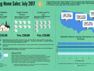 Existing-Home Sales Slide 1.3 Percent in July