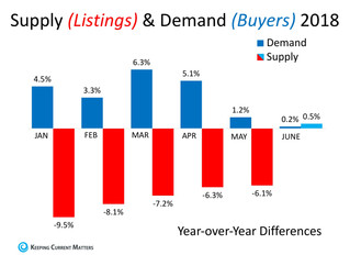Supply & Demand Will Determine Future Home Values