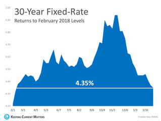 Interest Rates Hit New 12 Month Low!