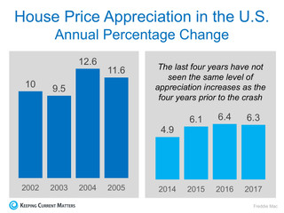 Housing Prices Are NOT Heading for Another Crash