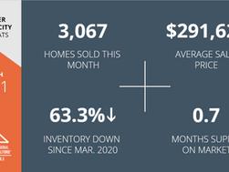 March 2021 Housing Market Update