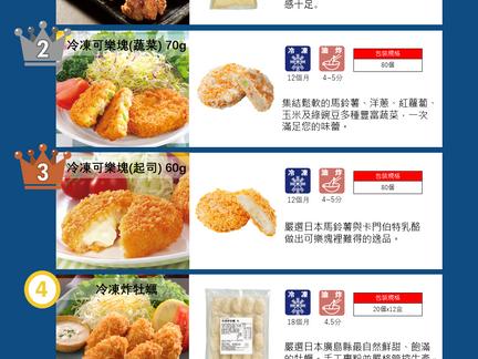 2020年台灣食研熱門商品排行