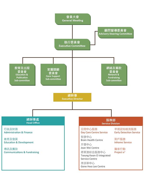 HKADA_orgchart.png
