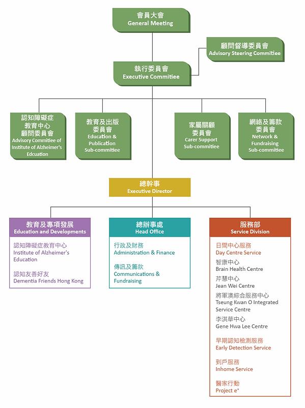 HKADA_orgchart_2019.png
