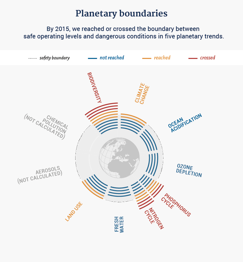 Adapted from Steffen, Will et al. 2015: Planetary boundaries: guiding human development on a changing planet. In: Science 347:6223. A New Climate for Peace
