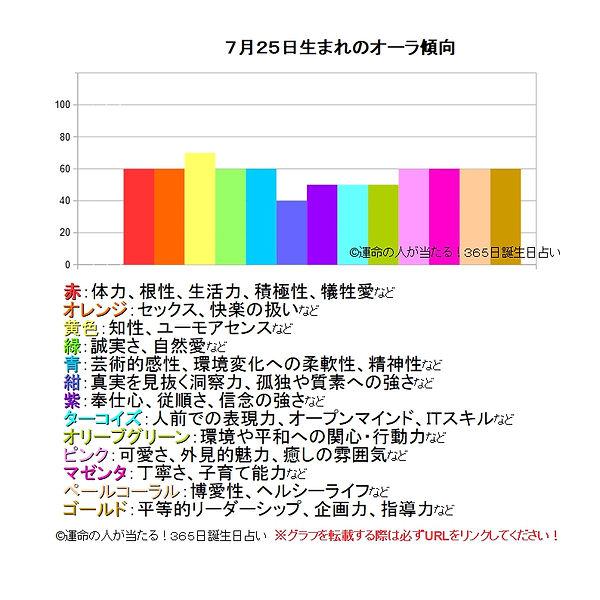 7月25日生まれのオーラ傾向.jpg