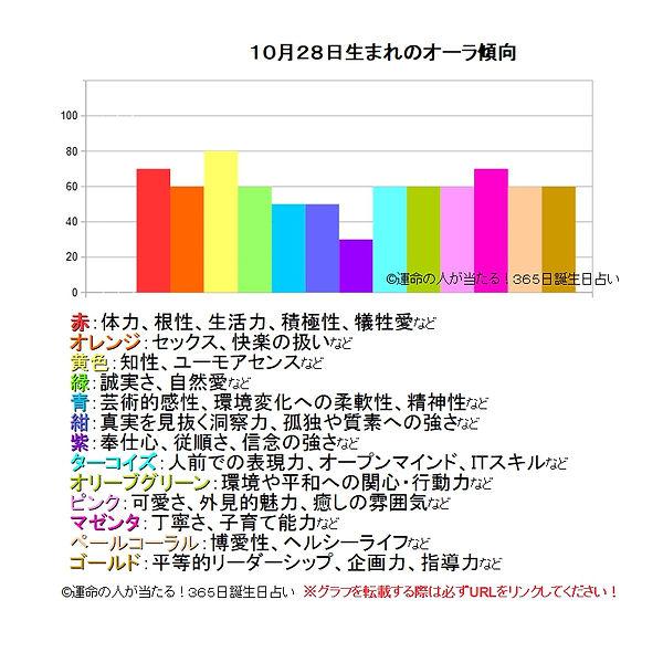 10月28日生まれのオーラ傾向.jpg