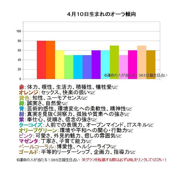 4月10日生まれのオーラ傾向.jpg