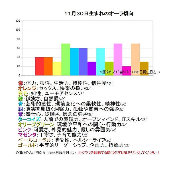 11月30日生まれのオーラ傾向.jpg