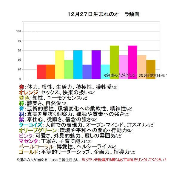 12月27日生まれのオーラ傾向.jpg