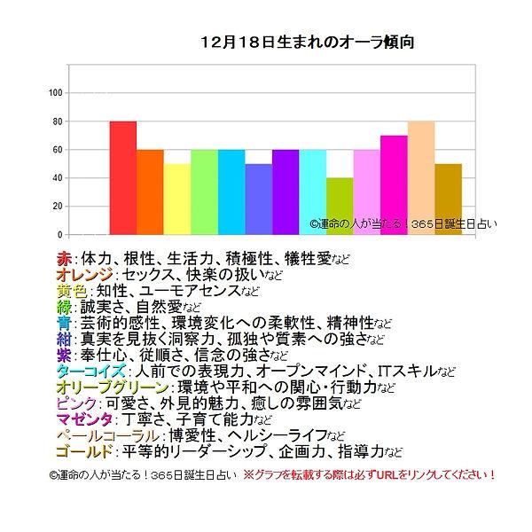 12月18日生まれのオーラ傾向.jpg