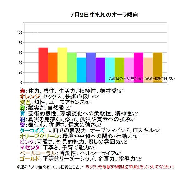 7月9日生まれのオーラ傾向.jpg
