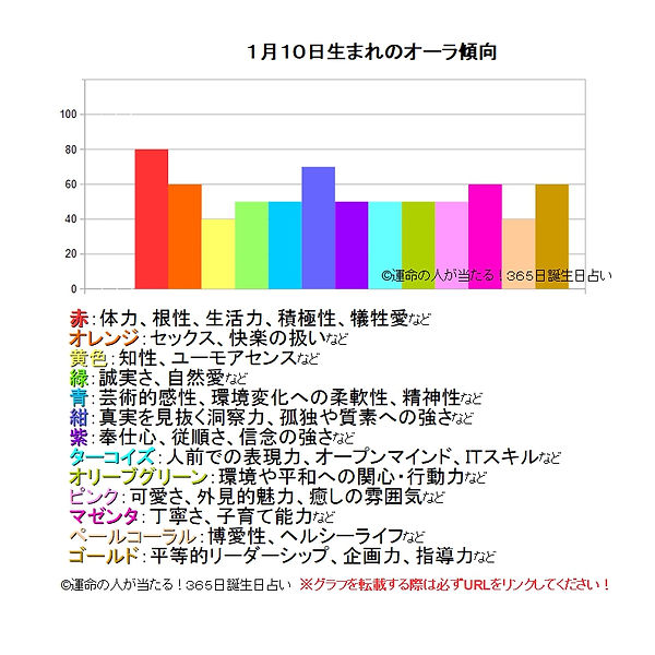 1月10日生まれのオーラ傾向.jpg