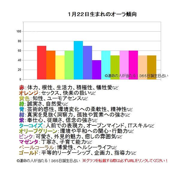 1月22日生まれのオーラ傾向.jpg