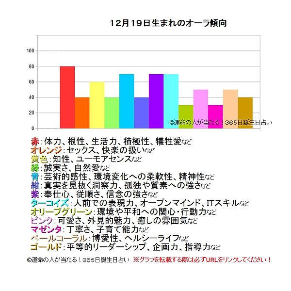 12月19日生まれのオーラ傾向.jpg