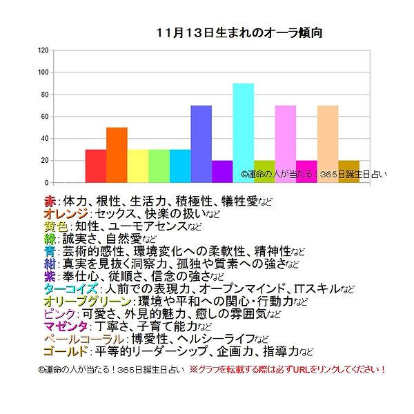 11月13日生まれのオーラ傾向.jpg