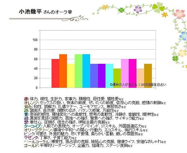 0008小池徹平さんのオーラ診断はどのくらい?.jpg