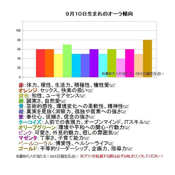 9月10日生まれの運勢(性格,才能,...