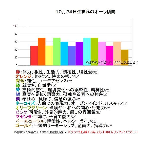 10月24日生まれの運勢(性格,才能...