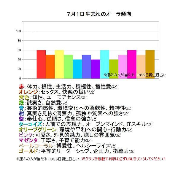 7月1日生まれのオーラ傾向.jpg