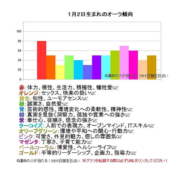 1月2日生まれのオーラ傾向.jpg