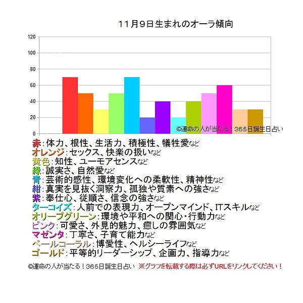 11月9日生まれのオーラ傾向.jpg