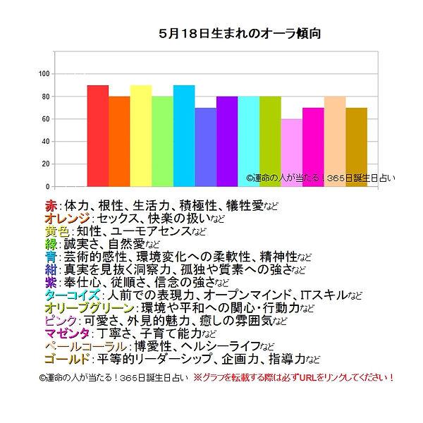 5月18日生まれのオーラ傾向.jpg
