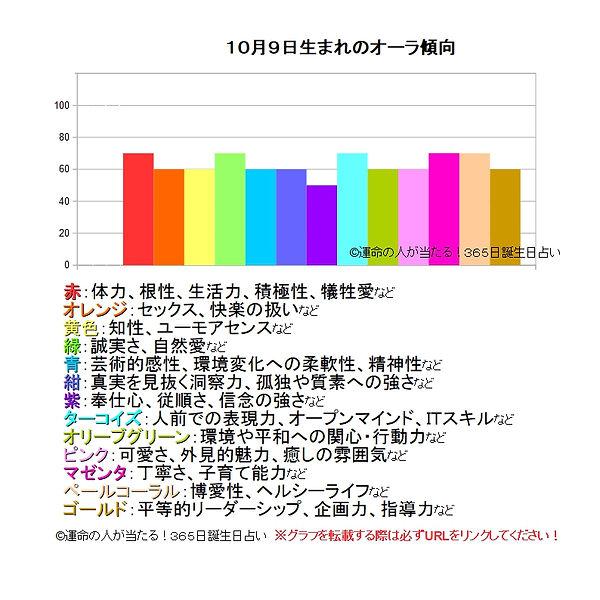 10月9日生まれのオーラ傾向.jpg