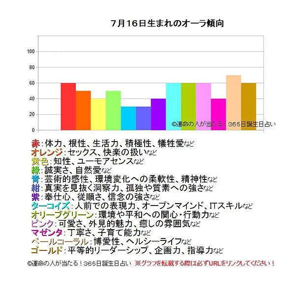 7月16日生まれのオーラ傾向.jpg