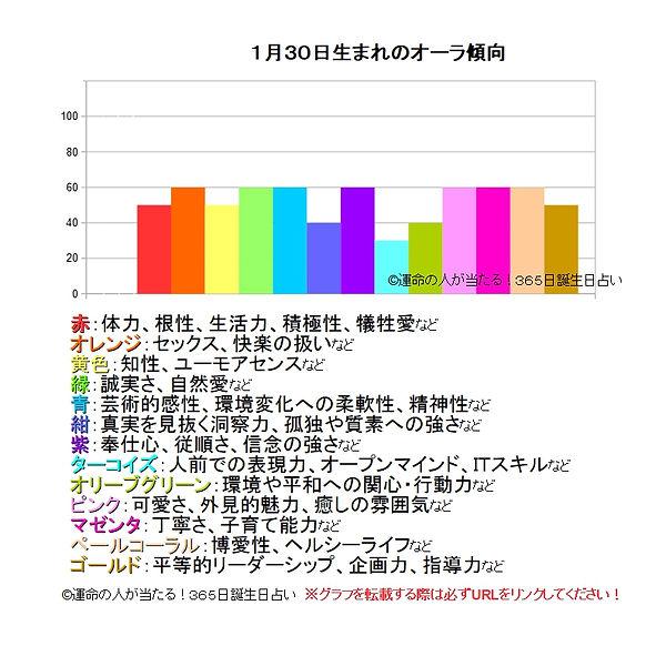 1月30日生まれのオーラ傾向.jpg