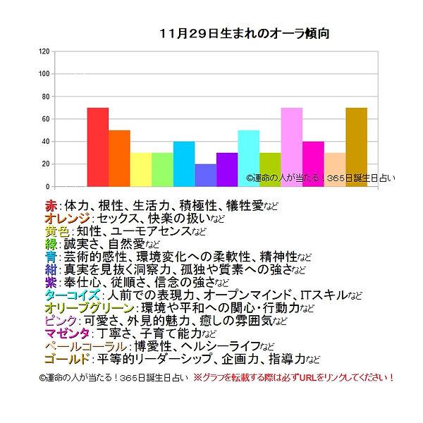 11月29日生まれのオーラ傾向.jpg
