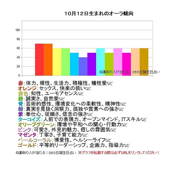 10月12日生まれのオーラ傾向.jpg