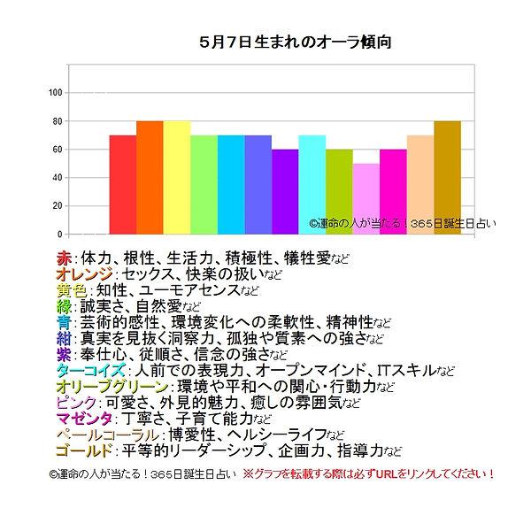 5月7日生まれのオーラ傾向.jpg
