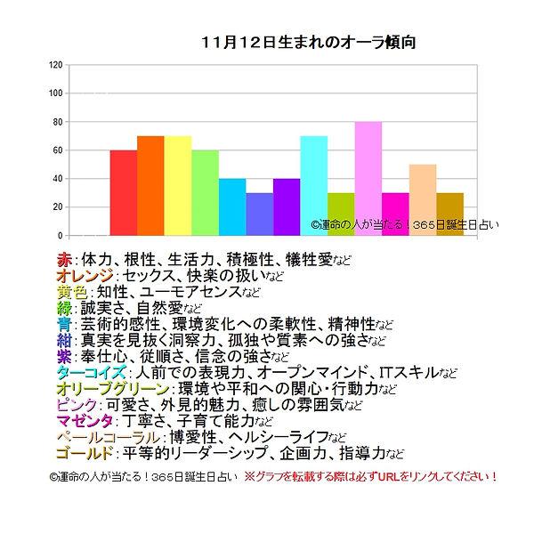 11月12日生まれのオーラ傾向.jpg