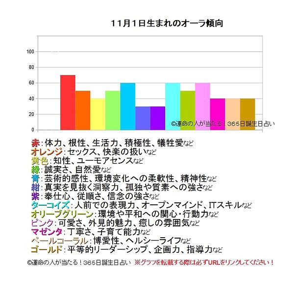 11月1日生まれのオーラ傾向.jpg