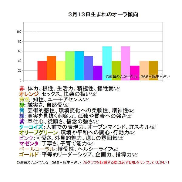3月13日生まれのオーラ傾向.jpg