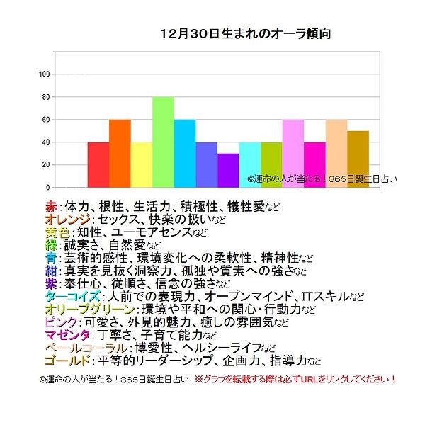 12月30日生まれのオーラ傾向.jpg