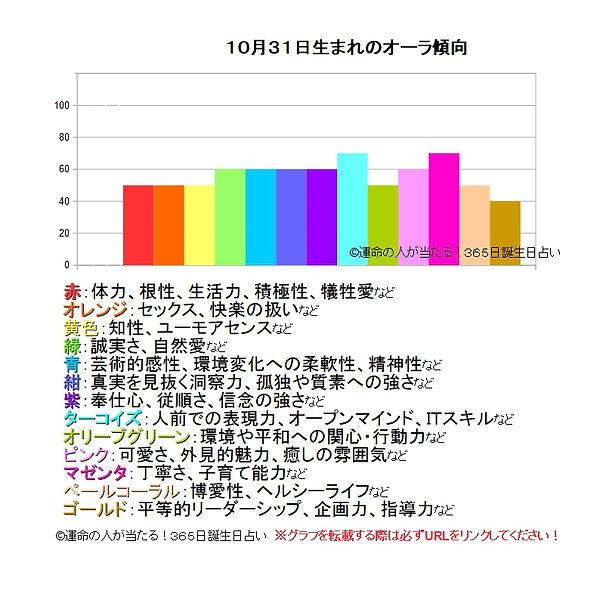 10月31日生まれのオーラ傾向.jpg