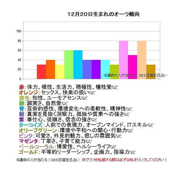 12月20日生まれのオーラ傾向.jpg