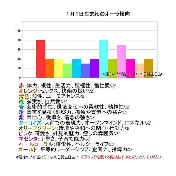 1月1日生まれのオーラ傾向.jpg
