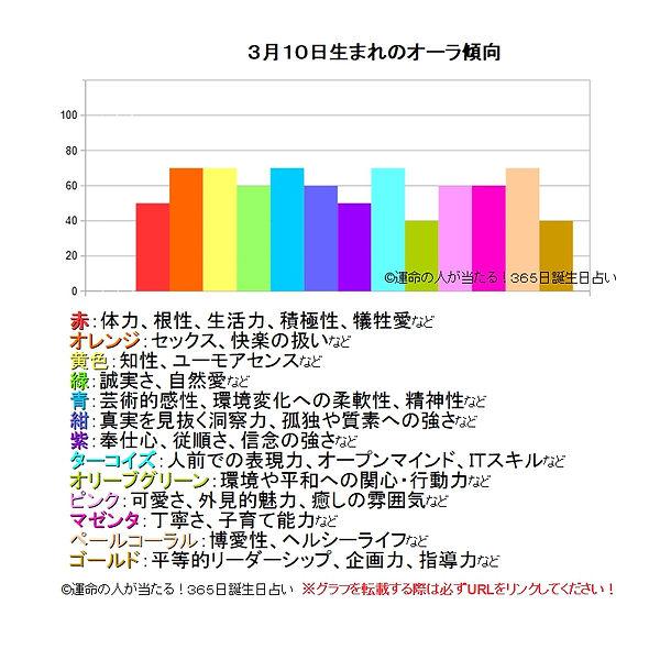 3月10日生まれのオーラ傾向.jpg