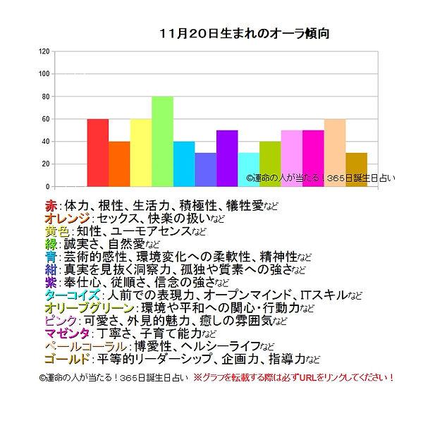 11月20日生まれのオーラ傾向.jpg