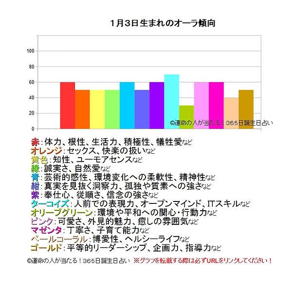 1月3日生まれのオーラ傾向.jpg