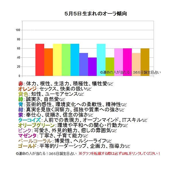 5月5日生まれのオーラ傾向.jpg