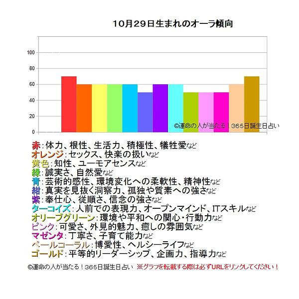10月29日生まれのオーラ傾向.jpg