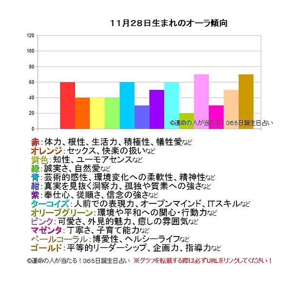 11月28日生まれのオーラ傾向.jpg